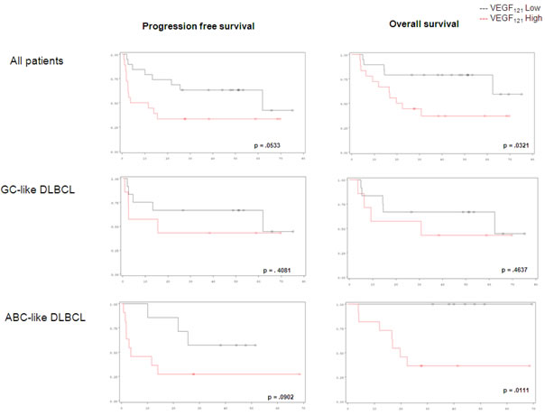Progression-free survival and overall survival in DLBCL patients considering VEGF