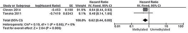 Forest plot for the correlation between CHFR promoter hypermethylation and the overall survival of patients with CRC.