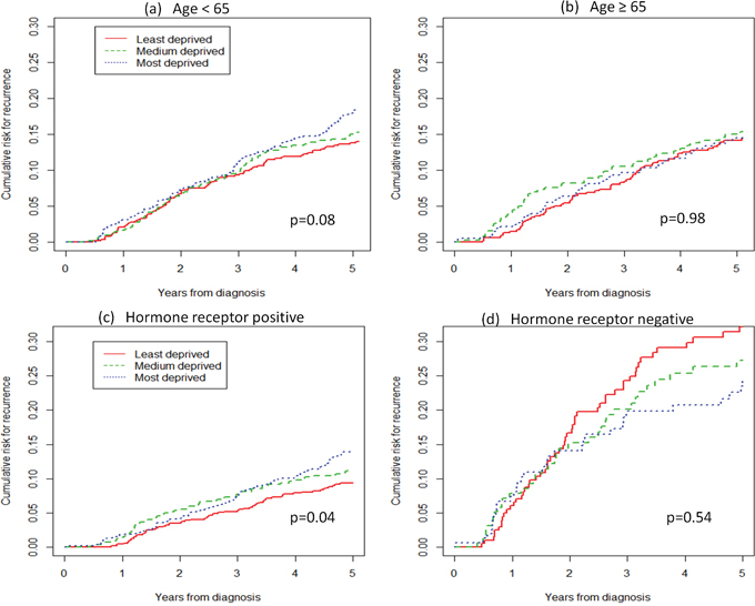 Cumulative risk for locoregional relapse or distant metastasis, by age and hormone receptor status.