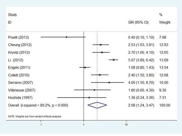 Forest plots of the relative ratios (RRs) and 95% confidence intervals (CIs) for overall risk of liver cancer.