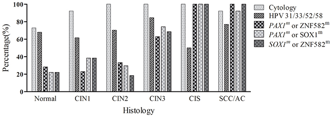 The percentage of positive findings in the pathologic categories using different individual or combined tests.