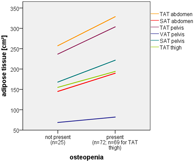 Correlation of osteopenia and multiple adipose tissue compartments.
