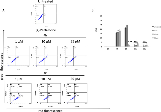 Cytofluorimetric analysis of cell autophagy following (+)-pentazocine treatment at different concentrations and time points.