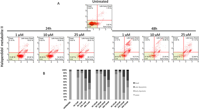 Cytofluorimetric analysis of cell apoptosis following Haloperidol metabolite II treatment at different concentrations and time points.