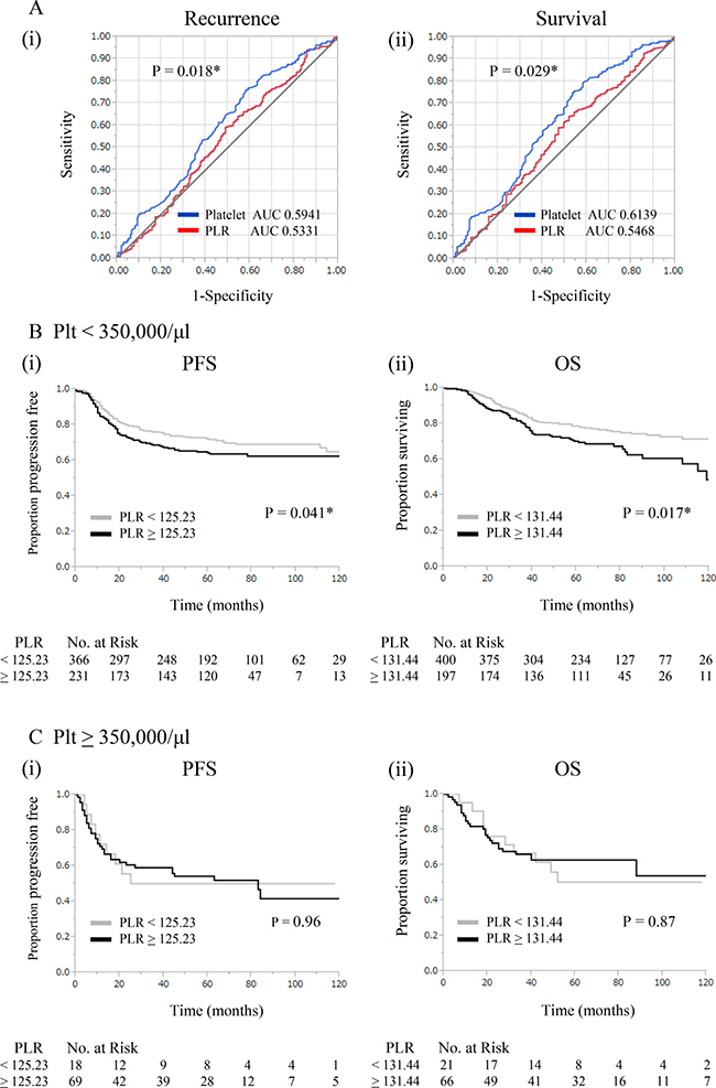 Comparison of clinical utilities of platelet counts and platelet-lymphocyte ratios.
