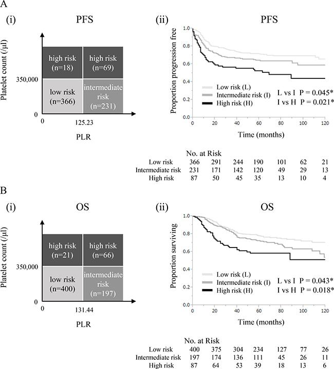 Prognostic model using platelet counts and PLR.