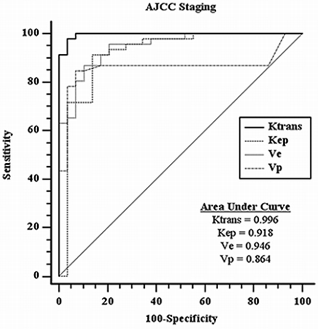 ROC curves analysis for DCE-MR parameters with respective areas under curves in AJCC staging.