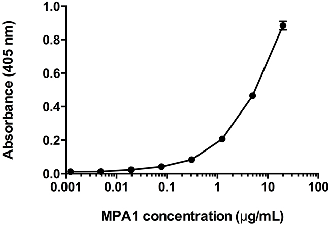 Enzyme-Linked Immunosorbent Assay (ELISA) assessment of MPA1 biding to PRAME-Fc fusion protein.