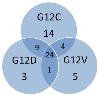 The Venn diagram shows the numbers of shared and unique metabolites identified for the overexpressing KRAS mutant clones G12C, G12D, G12V.