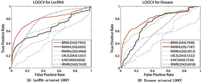 Performance comparison between BRWLDA, RWRHLD, RWRlncD, LRLSLDA, ILNCSIM and IRWRLDA in terms of ROC curve and AUC.