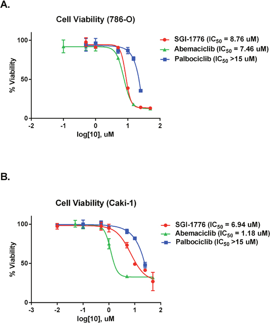 Abemaciclib causes decreased cellular viability in RCC cell lines.