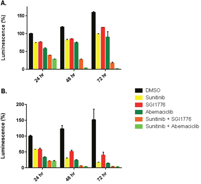 Abemaciclib is more effective against RCC cell lines in combination with sunitinib.