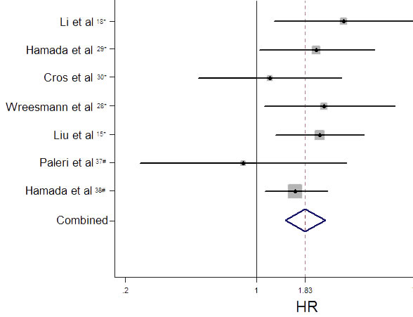 Funnel plot of hazard ratios (HR) for overall survival associated with high level of MUC expression.