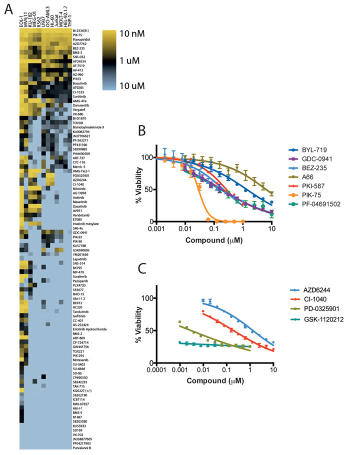 Effects of kinase inhibition on the proliferation of leukemia cells.
