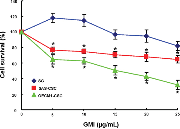 The cell viability effect of GMI in normal epithelial cells and OCSC.