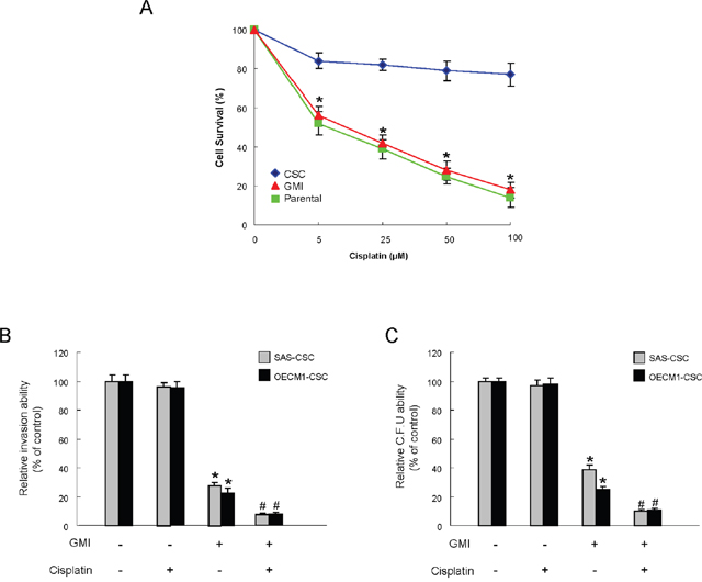 Enhanced sensitivity of OCSC by GMI treatment.