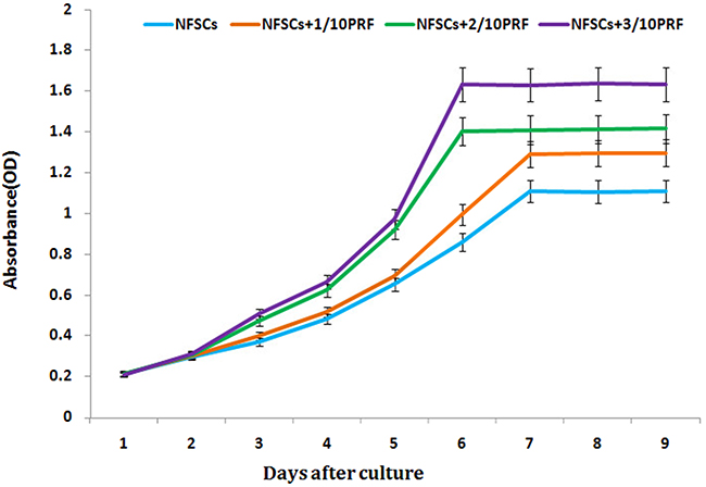 NFSCs proliferation was assessed using a CCK-8 assay.