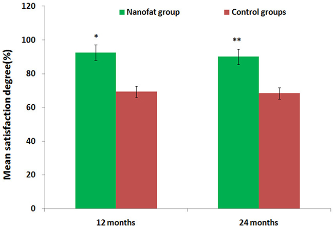 Assessment of mean satisfaction rates for test and control group patients after 12 and 24 months.