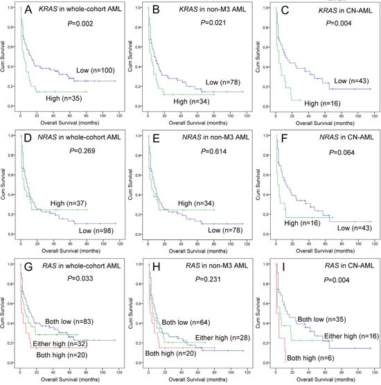 Oncotarget | KRAS overexpression independent of RAS
