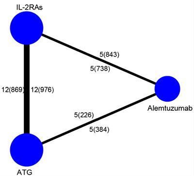 Structure of treatments and direct comparisons of network.