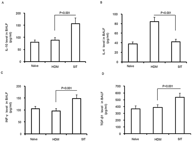 HDM-immunotherapy increases the levels of IL-10, TGF-β1, and IFN-γ.