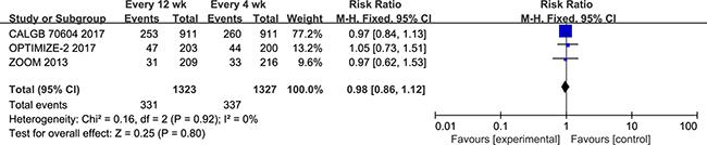 Forest plot of risk ratio for SREs.