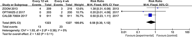 Forest plot of risk ratio for osteonecrosis of the jaw.