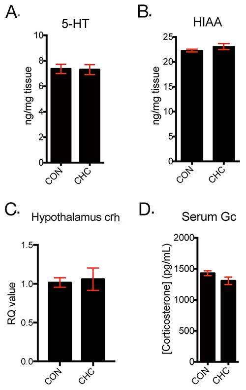 CHC did not affect monoamine system and HPA axis in brain of mice.