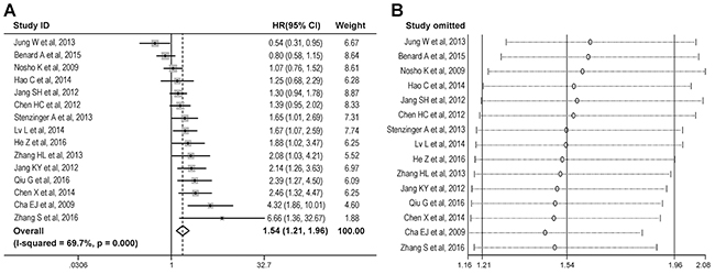 Overall analysis of the association between SIRT1 expression and overall survival in gastrointestinal cancer.