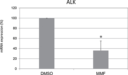 Mycophenolate mofetil effect on ALK mRNA expression.