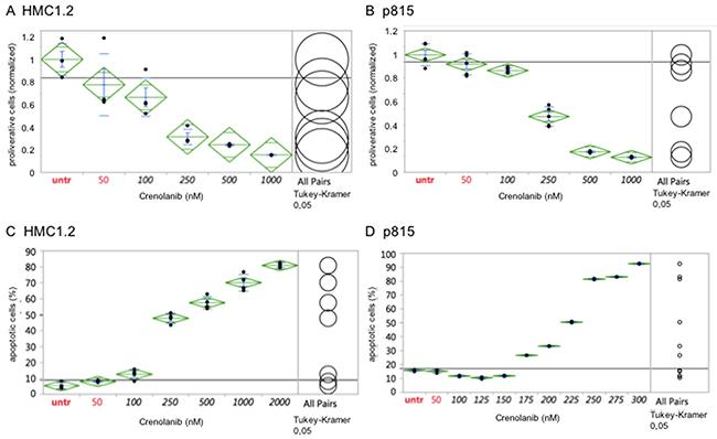 Crenolanib displays antineoplastic activity against mutant-KIT mastocytosis cell models.