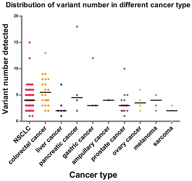 Distribution of variant numbers in different cancer types.
