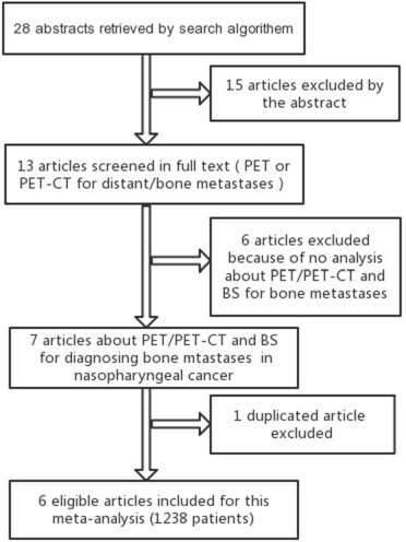 Oncotarget | Comparison of 18 FDG PET/PET-CT and bone