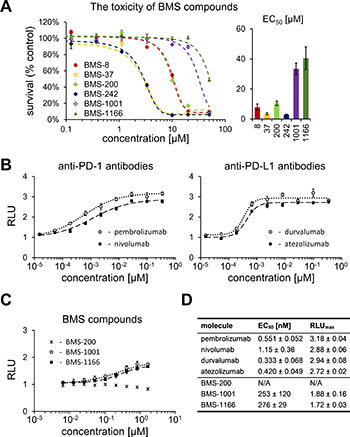 Cytotoxicity and activity of BMS compounds in PD-1/PD-L1 checkpoint assay.