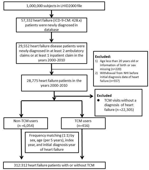 Flowchart of the recruitment of subjects who underwent TCM treatment from the 1 million random samples of the National Health Insurance Research Database (NHIRD) from 2000 to 2010 in Taiwan.