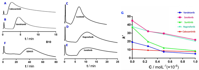 Elution profiles of cabozantinib (RT=2.6 min).