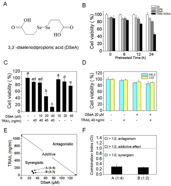 DSeA and TRAIL synergistically inhibit growth of A375 cells.