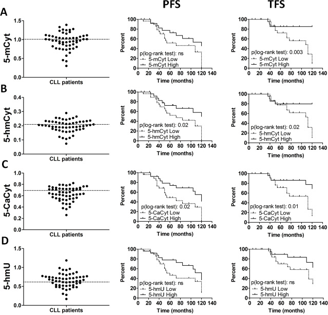 Global levels of cytosine derivatives in chronic lymphocytic leukemia (CLL) patients.