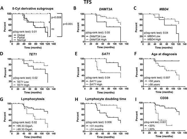 Prognostic power of epigenetic subgroups and regulators.