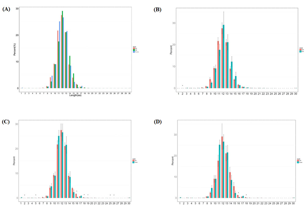 Length distribution of CDR3 sequences (aa) in the CD4+ group, CD8+ group and tissue group.