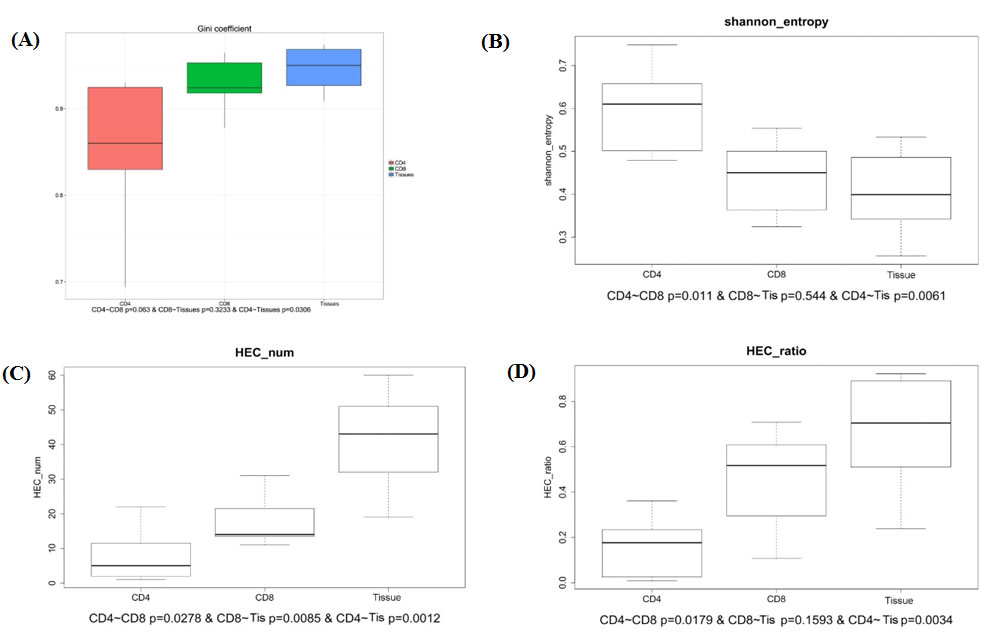Comparison of Gini coefficient, Shannon entropy, HEC number, HEC ratio in CD4+, CD8+ and tissue groups.