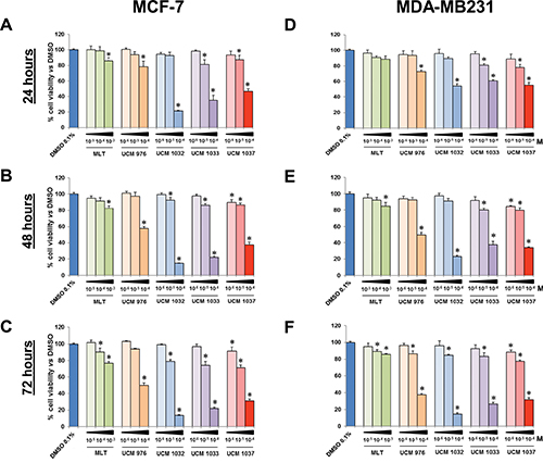 Cell viability of breast cancer cells treated with different doses of melatonin analogues.
