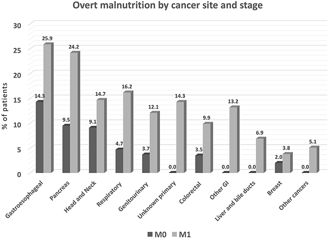 Prevalence of overt malnutrition by cancer site (% of patients with specified tumor type), with malnutrition defined as MNA score <17 (N=1925).