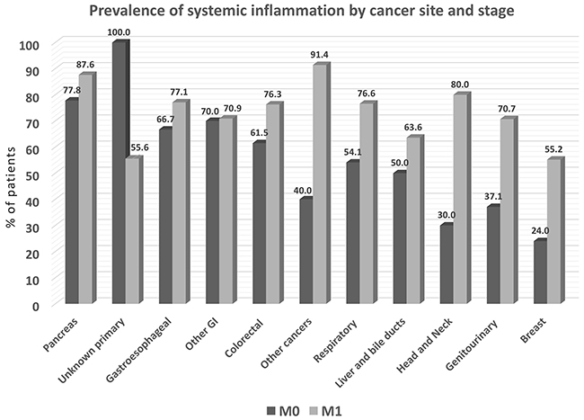 Prevalence of systemic inflammation by cancer site, as determined by % patients with elevated blood levels of C-reactive protein (N=1087).