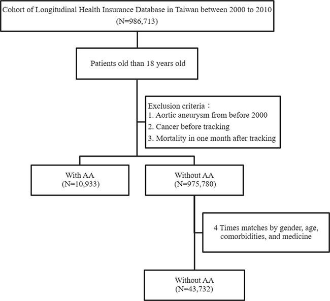 Patient selection flowchart AA = aortic aneurysm.