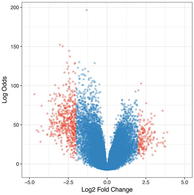 Volcano plot of differentially expressed genes in glioblastomas.