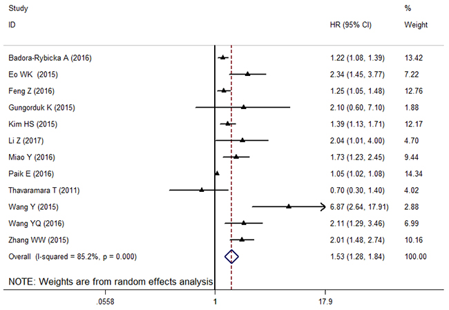 The forest plot between elevated NLR and PFS in patients with OC.
