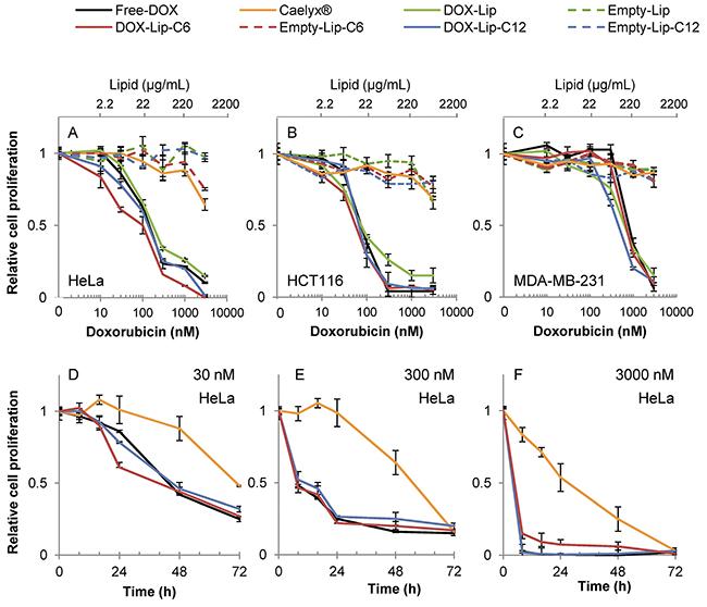 Dose-dependent effect of liposomal doxorubicin on cell proliferation.