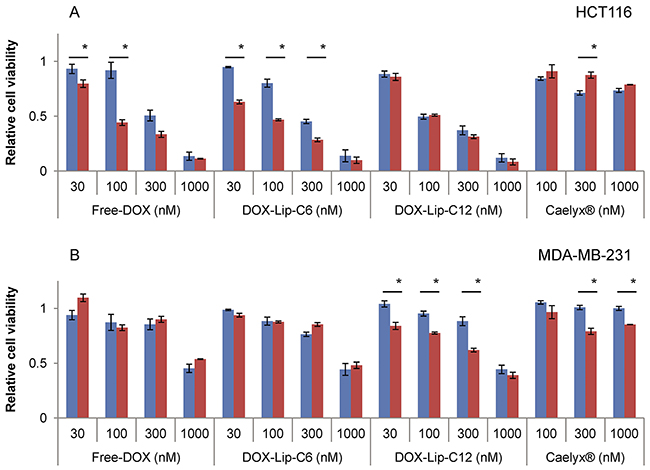 Dose-dependent effect of increased ceramide addition to liposomal doxorubicin on cell viability.
