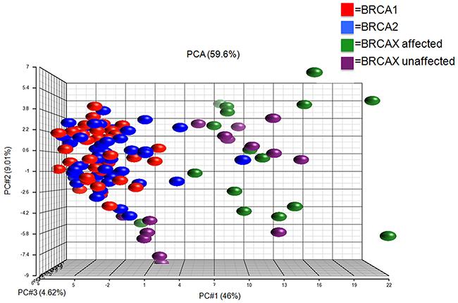 Principal component analysis (PCA) on lymphoblastoid cell lines.